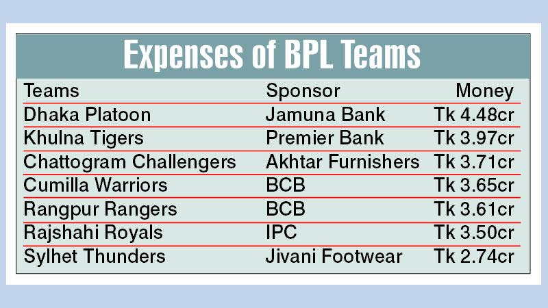 Dhaka spend highest, Sylhet lowest amount of money to form BPL teams