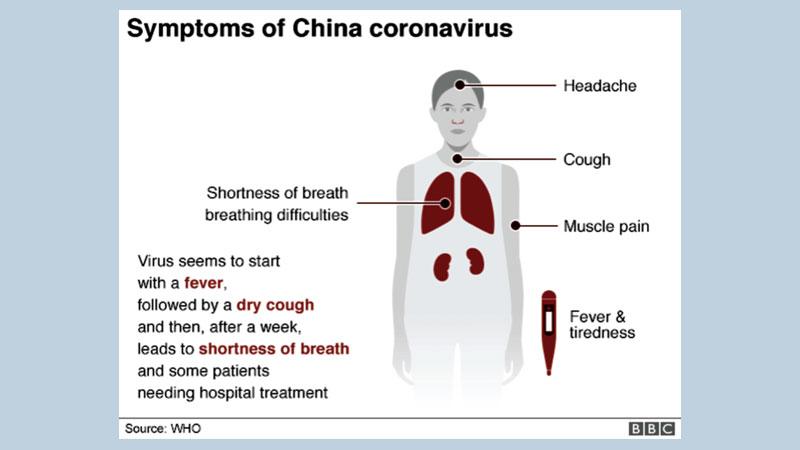Coronavirus and its symptoms