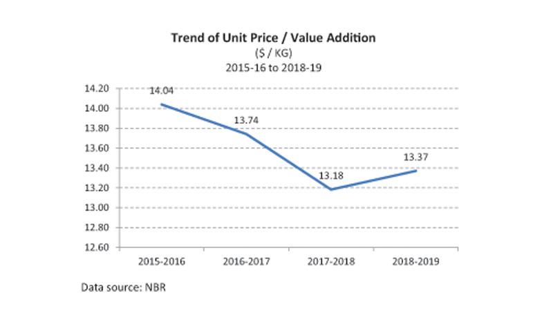Garment price keep falling