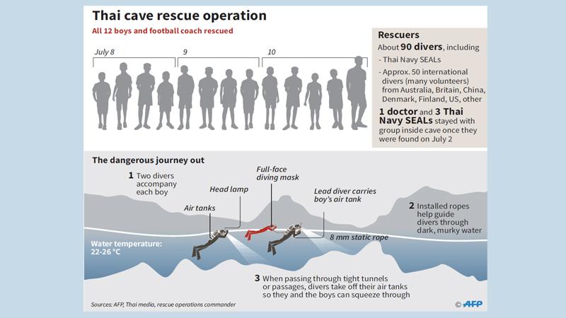 Rescuse of Thai cave boys