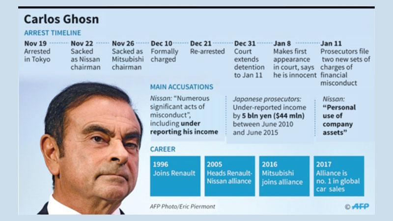 Tokyo court denies ex-Nissan chief Ghosn's bail request
