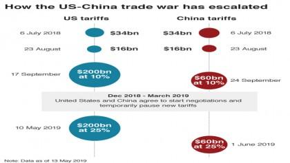Asian markets drop as US-China trade war escalates