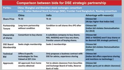 BSEC decision on DSE strategic partner after Mar 8