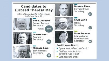 British PM hopefuls begin crucial week of votes