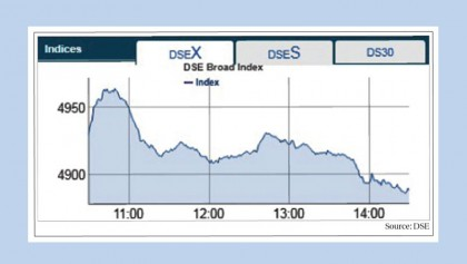 DSE, CSE close in red again