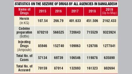 Dhaka to urge Delhi for  joint anti-drug drives