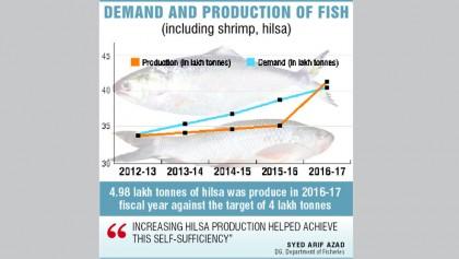 Fish revolution