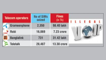 GP, Robi, Banglalink, Teletalk  fined again for illegal VoIP
