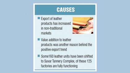 Leather sector recovers after two years of slump