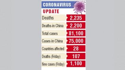 New virus cases soar  in S Korea, China jail