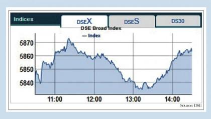 Stocks witness upward trend on large-cap vibe