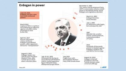 Five scenarios for Turkey's polls
