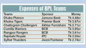 Dhaka spend highest, Sylhet lowest amount of money to form BPL teams