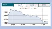 Bourses keep extending downbeat