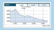 Bourses continue downbeat