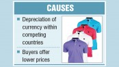T-shirt exports fall 7pc in Q1