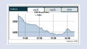 Dhaka stocks nosedive on  massive selling pressure