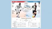 Lyon face up to Ronaldo and Juventus
