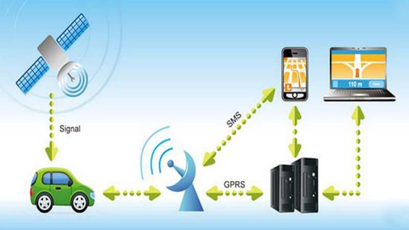 gps tracking system essay